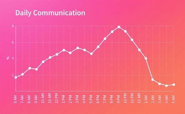 Zu diesen Zeiten herrscht laut Statistiken und Erfahrung die meiste Aktivität auf Tinder