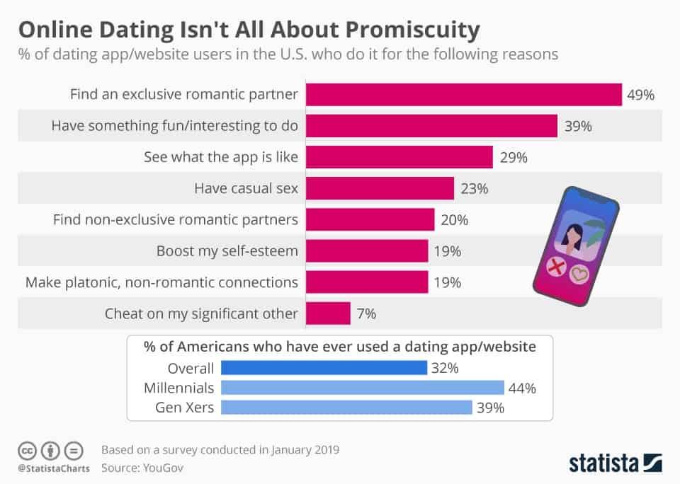 Grafik warum Menschen Online Dating nutzen