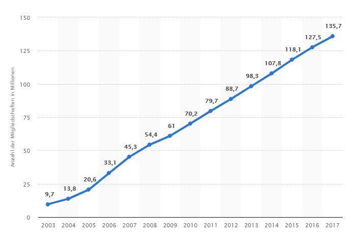 So viele Online Dating Accounts wurden seit 2003 erstellt